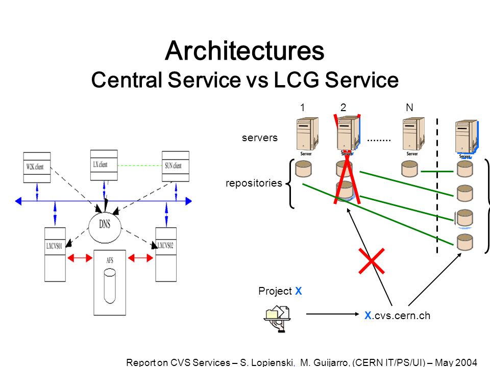 Architectures Central Service vs LCG Service repositories X.cvs.cern.ch Project X 12N servers