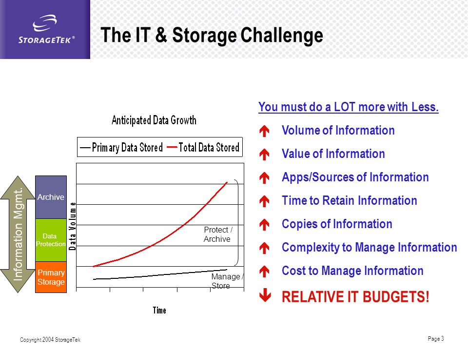 Page 3 Copyright 2004 StorageTek The IT & Storage Challenge You must do a LOT more with Less. Volume of Information Value of Information Apps/Sources