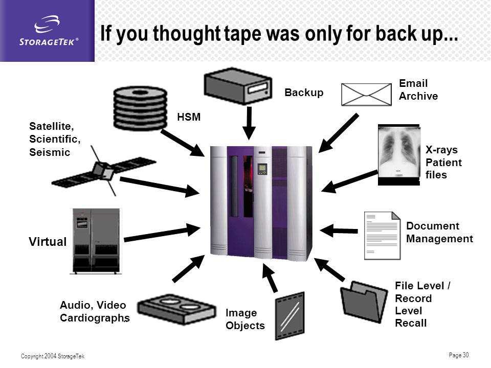 Page 30 Copyright 2004 StorageTek If you thought tape was only for back up... Document Management Audio, Video Cardiographs Backup Email Archive Satel