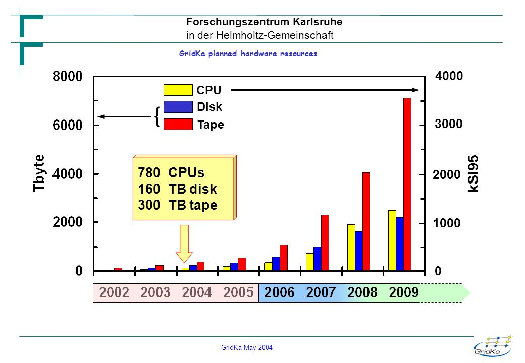 GridKa May 2004 Forschungszentrum Karlsruhe in der Helmholtz-Gemeinschaft GridKa planned hardware resources 4000 3000 2000 1000 0 kSI95 CPU Disk Tape 780 CPUs 160 TB disk 300 TB tape