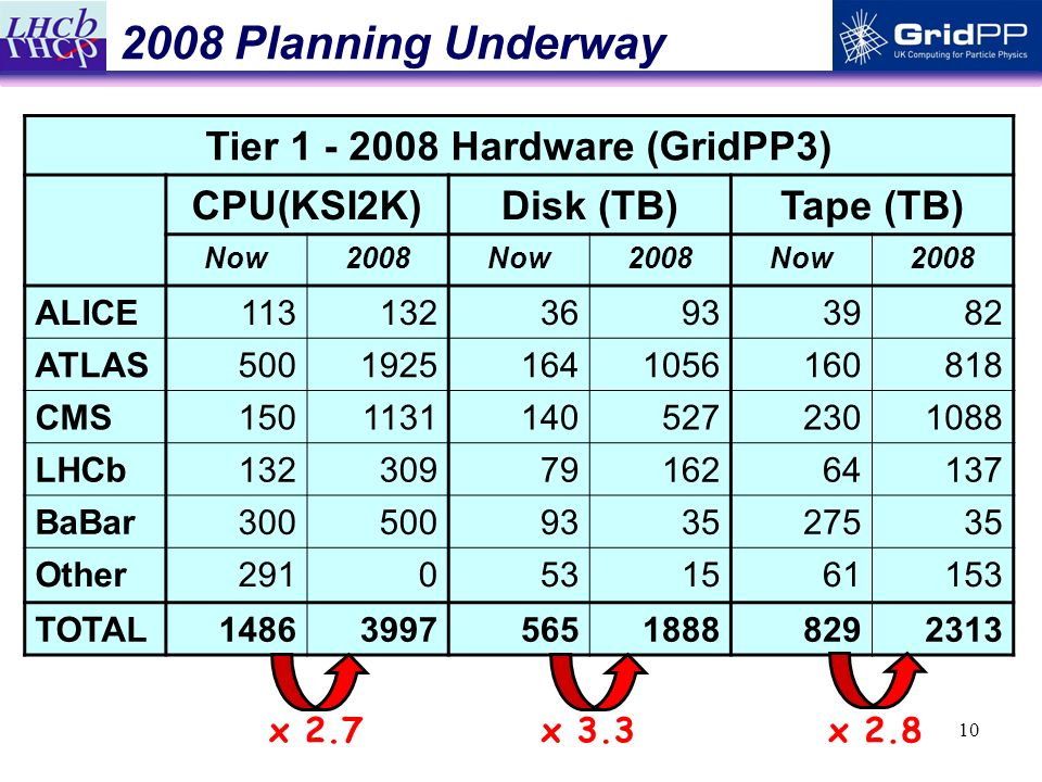 10 2008 Planning Underway Tier 1 - 2008 Hardware (GridPP3) CPU(KSI2K)Disk (TB)Tape (TB) Now2008Now2008Now2008 ALICE11313236933982 ATLAS50019251641056160818 CMS15011311405272301088 LHCb1323097916264137 BaBar300500933527535 Other2910531561153 TOTAL1486399756518888292313 x 2.7x 3.3x 2.8