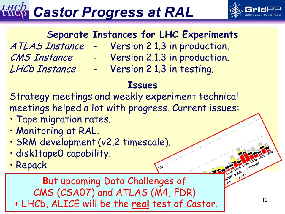 12 Castor Progress at RAL Separate Instances for LHC Experiments ATLAS Instance-Version 2.1.3 in production.