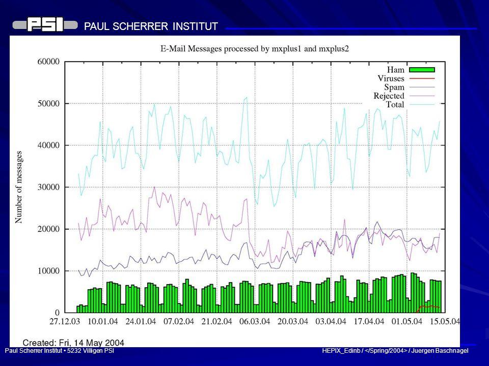 Paul Scherrer Institut 5232 Villigen PSI HEPIX_Edinb / / Juergen Baschnagel PAUL SCHERRER INSTITUT