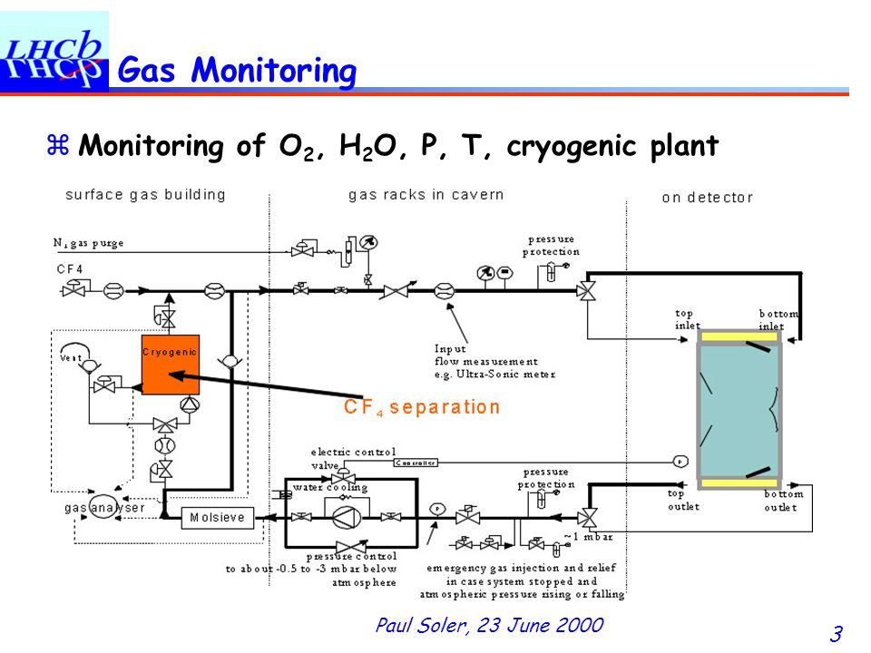 Paul Soler, 23 June 2000 3 Gas Monitoring zMonitoring of O 2, H 2 O, P, T, cryogenic plant