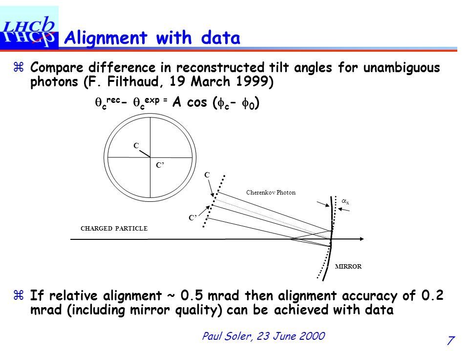 Paul Soler, 23 June 2000 7 Alignment with data zCompare difference in reconstructed tilt angles for unambiguous photons (F.