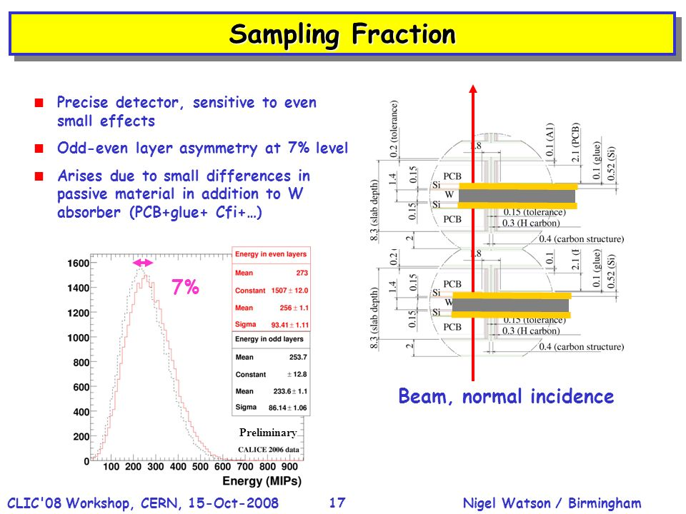 Nigel Watson / BirminghamCLIC'08 Workshop, CERN, 15-Oct-200817 Sampling Fraction Precise detector, sensitive to even small effects Odd-even layer asym
