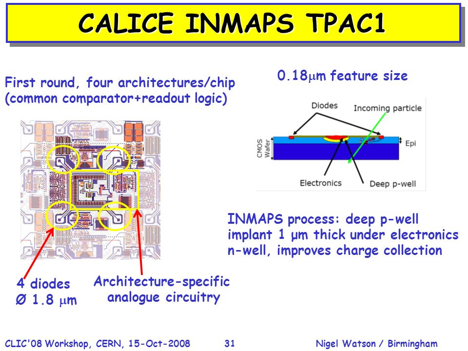 Nigel Watson / BirminghamCLIC'08 Workshop, CERN, 15-Oct-200831 CALICE INMAPS TPAC1 Architecture-specific analogue circuitry 4 diodes Ø 1.8 m First rou
