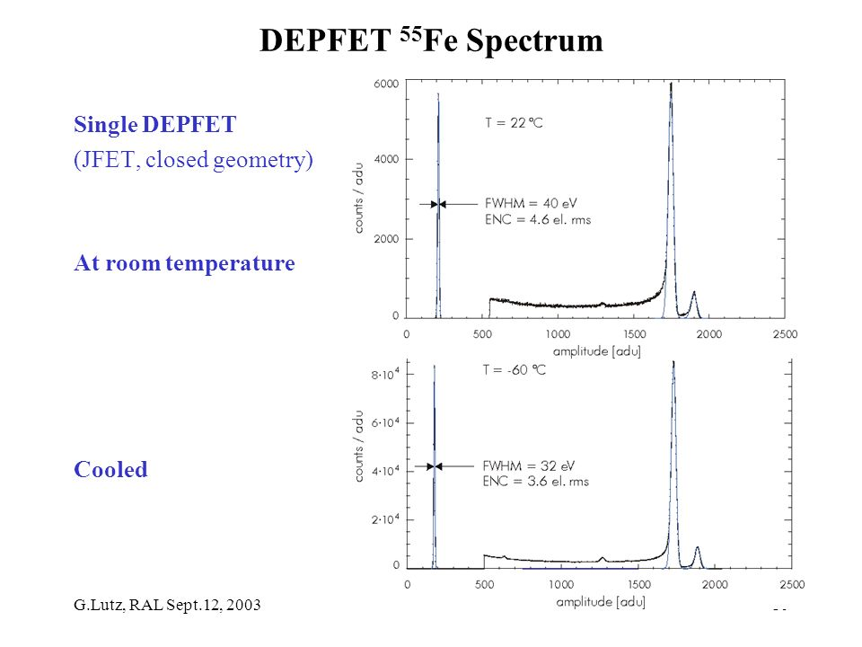 G.Lutz, RAL Sept.12, 200310 DEPFET 55 Fe Spectrum Single DEPFET (JFET, closed geometry) At room temperature Cooled