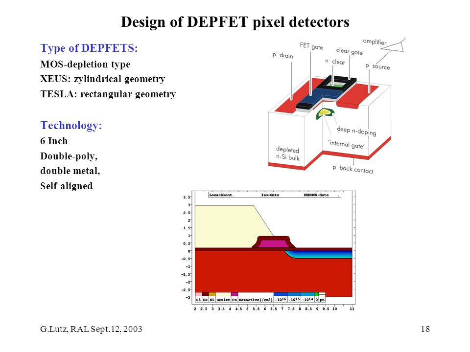 G.Lutz, RAL Sept.12, 200318 Design of DEPFET pixel detectors Type of DEPFETS: MOS-depletion type XEUS: zylindrical geometry TESLA: rectangular geometry Technology: 6 Inch Double-poly, double metal, Self-aligned