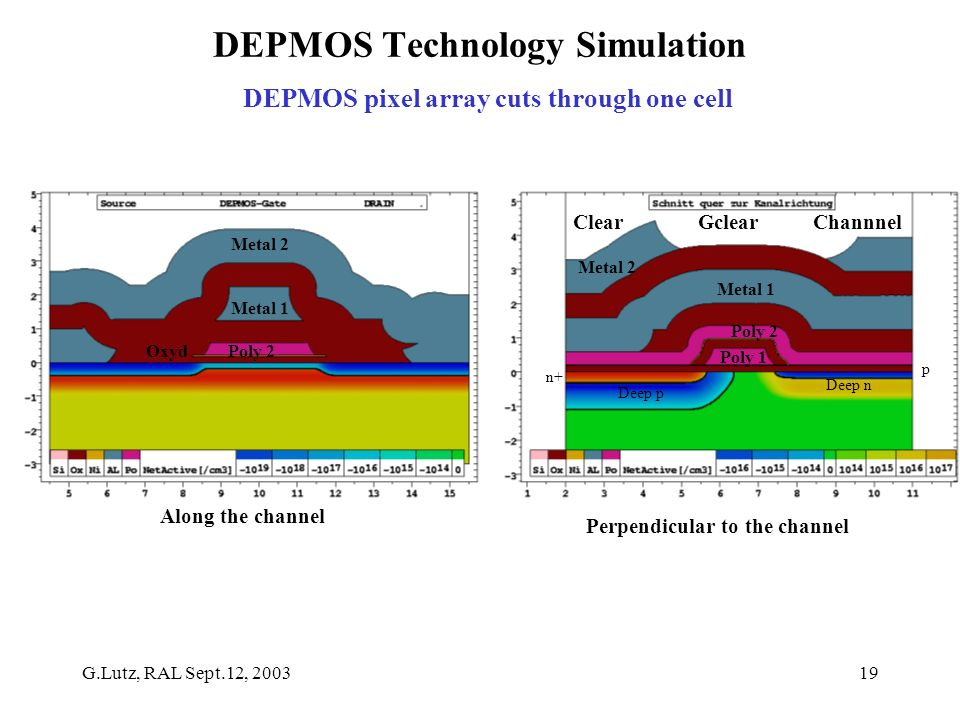 G.Lutz, RAL Sept.12, 200319 DEPMOS Technology Simulation DEPMOS pixel array cuts through one cell Along the channel Perpendicular to the channel Metal 2 Metal 1 Oxyd Poly 2 Metal 2 Metal 1 Poly 2 Clear Gclear Channnel p Deep n n+ Deep p Poly 1