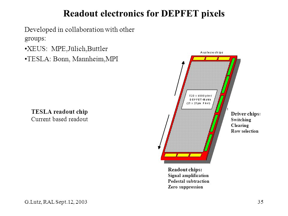 G.Lutz, RAL Sept.12, 200335 Readout electronics for DEPFET pixels Developed in collaboration with other groups: XEUS: MPE,Jülich,Buttler TESLA: Bonn, Mannheim,MPI Driver chips : Switching Clearing Row selection Readout chips: Signal amplification Pedestal subtraction Zero suppression TESLA readout chip Current based readout
