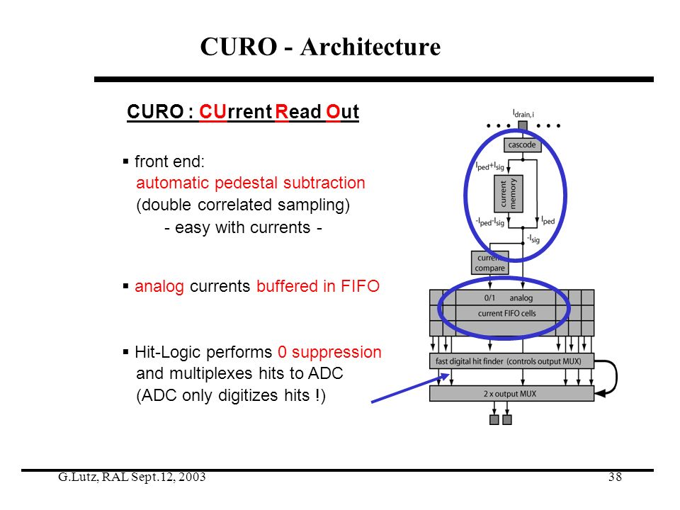G.Lutz, RAL Sept.12, 200338 CURO - Architecture front end: automatic pedestal subtraction (double correlated sampling) - easy with currents - analog currents buffered in FIFO Hit-Logic performs 0 suppression and multiplexes hits to ADC (ADC only digitizes hits !) CURO : CUrrent Read Out