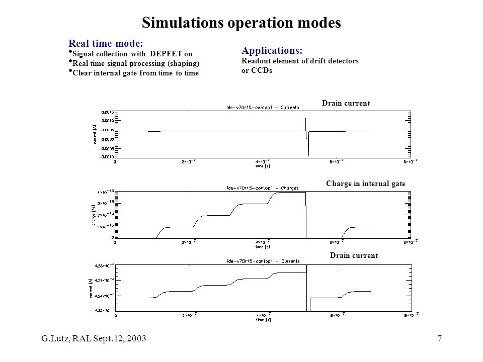 G.Lutz, RAL Sept.12, 20037 Simulations operation modes Real time mode: Signal collection with DEPFET on Real time signal processing (shaping) Clear internal gate from time to time Drain current Charge in internal gate Applications: Readout element of drift detectors or CCDs