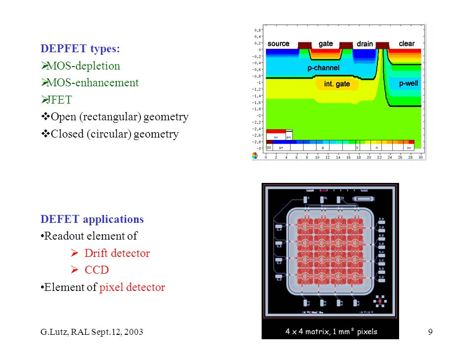 G.Lutz, RAL Sept.12, 20039 DEPFET types: MOS-depletion MOS-enhancement JFET Open (rectangular) geometry Closed (circular) geometry DEFET applications Readout element of Drift detector CCD Element of pixel detector
