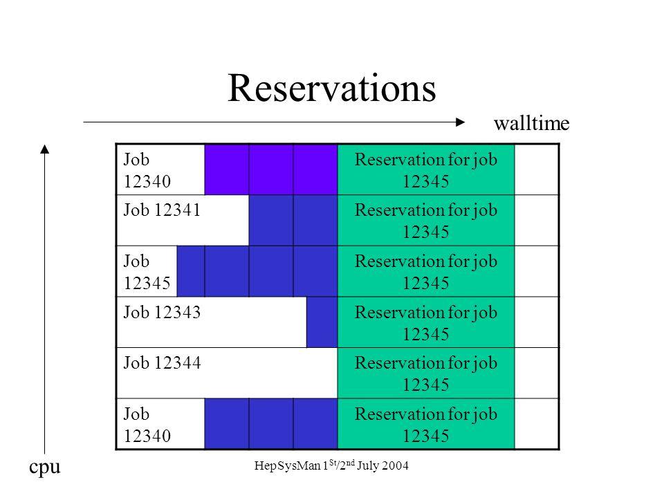 HepSysMan 1 St /2 nd July 2004 Reservations Job 12340 Reservation for job 12345 Job 12341Reservation for job 12345 Job 12345 Reservation for job 12345 Job 12343Reservation for job 12345 Job 12344Reservation for job 12345 Job 12340 Reservation for job 12345 walltime cpu
