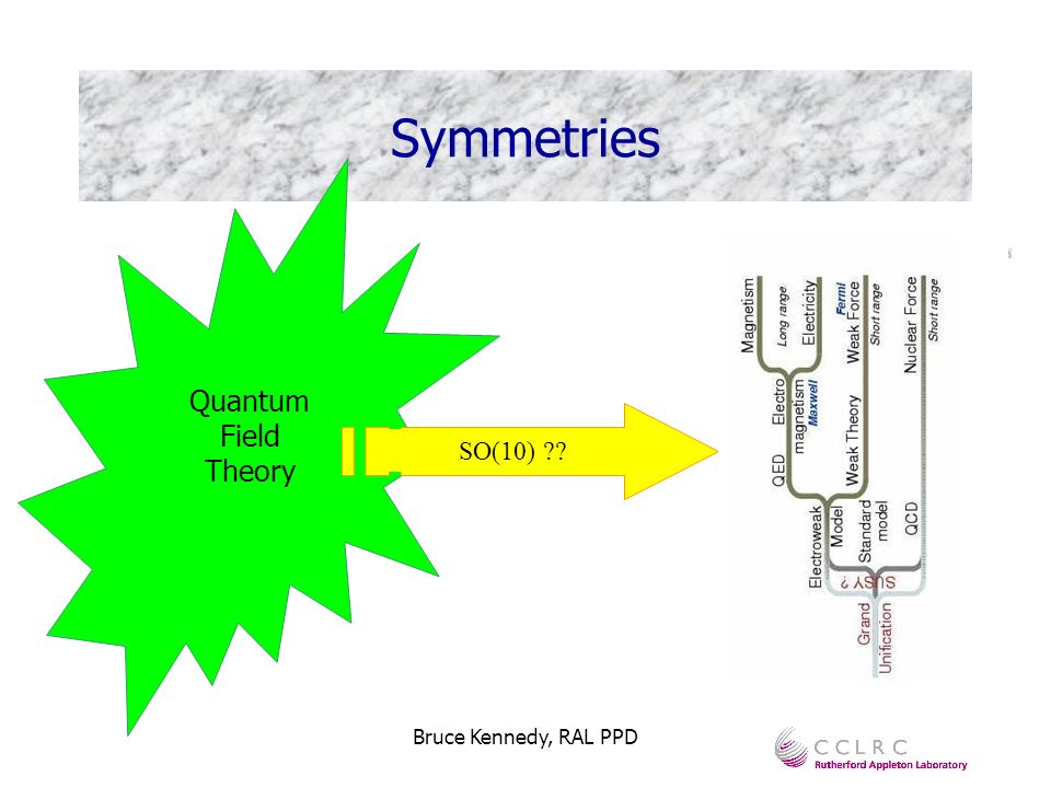 Bruce Kennedy, RAL PPD Central idea in physics A physical theory is defined by its symmetries Simple eg: cos(x) = cos(-x) More complex example: QCD (theory of strong interaction) Invariant under rotation of quarks in colour space Symmetry described mathematically by Group Theory Symmetries Quantum Field Theory Symmetry group Standard Model Particles And Forces SU(3) x SU(2) x U(1)SO(10)