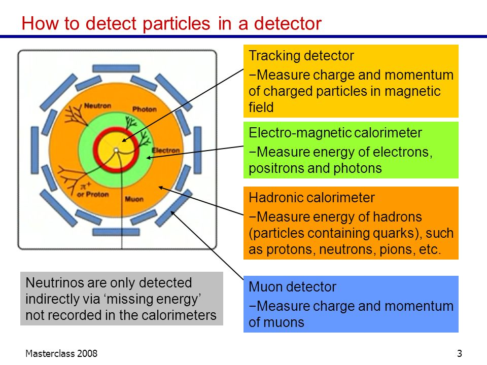 Masterclass 20083 How to detect particles in a detector Tracking detector Measure charge and momentum of charged particles in magnetic field Electro-m