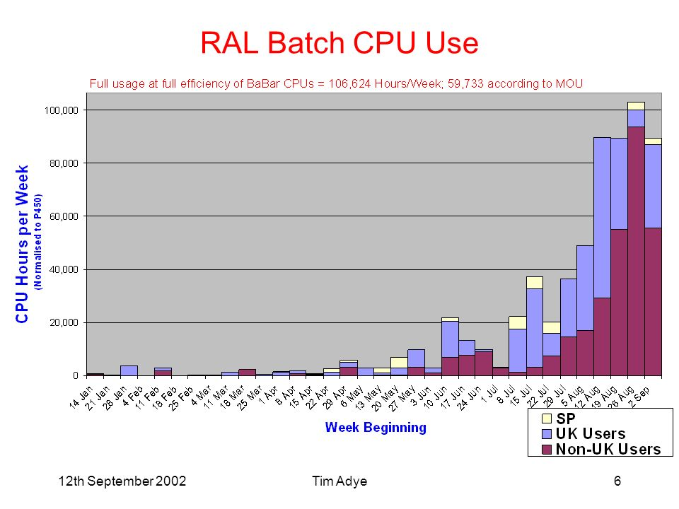 12th September 2002Tim Adye6 RAL Batch CPU Use