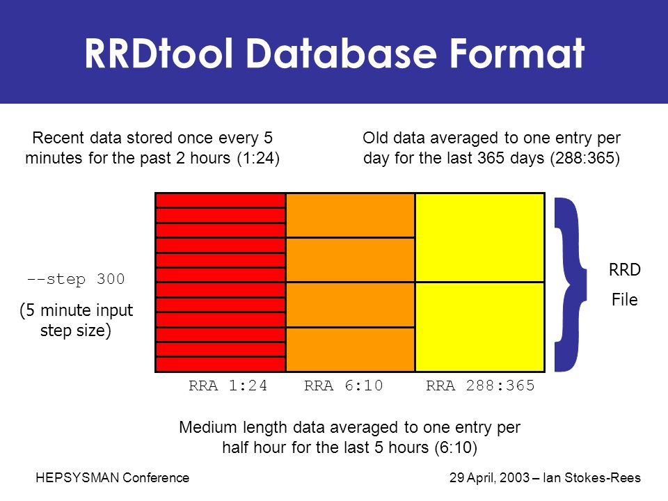 HEPSYSMAN Conference 29 April, 2003 – Ian Stokes-Rees RRDtool Database Format Recent data stored once every 5 minutes for the past 2 hours (1:24) Medi