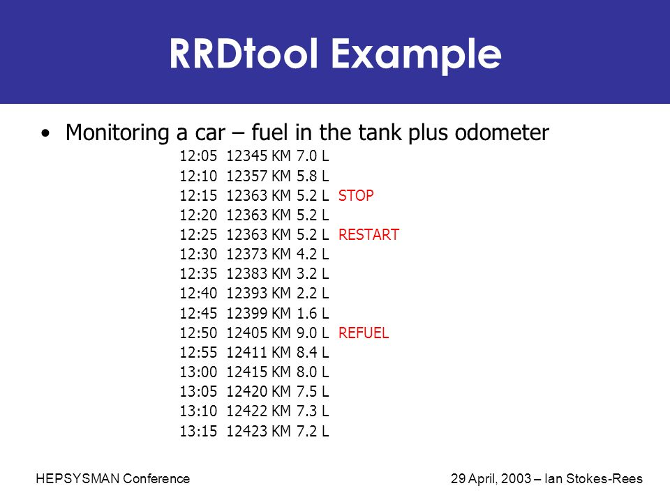 HEPSYSMAN Conference 29 April, 2003 – Ian Stokes-Rees RRDtool Example Monitoring a car – fuel in the tank plus odometer 12:05 12345 KM 7.0 L 12:10 123