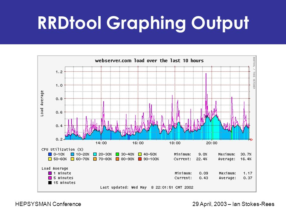 HEPSYSMAN Conference 29 April, 2003 – Ian Stokes-Rees RRDtool Graphing Output