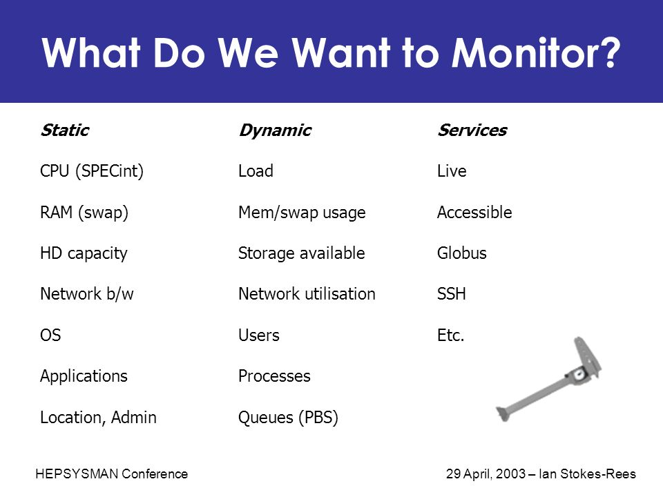 HEPSYSMAN Conference 29 April, 2003 – Ian Stokes-Rees What Do We Want to Monitor? StaticDynamicServices CPU (SPECint)LoadLive RAM (swap)Mem/swap usage
