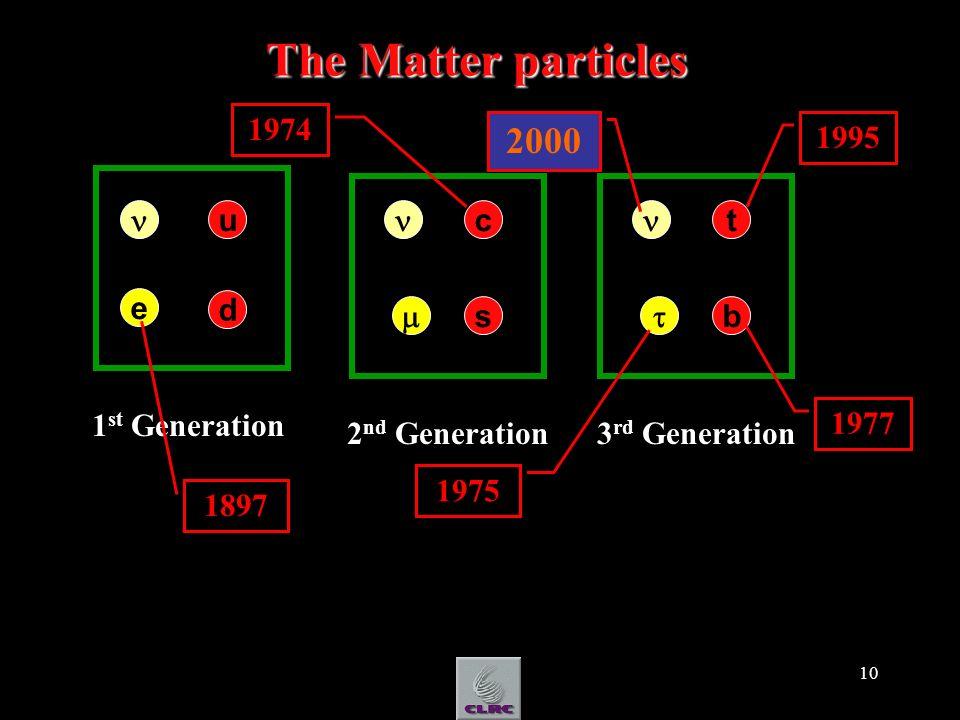 10 The Matter particles u d e 1 st Generation 2 nd Generation s c 3 rd Generation b t 1974 1977 2000 1995 1975 1897