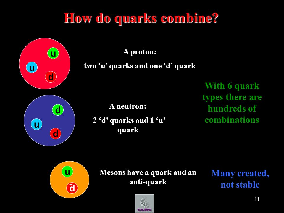 11 How do quarks combine? u u d A proton: two u quarks and one d quark d u d A neutron: 2 d quarks and 1 u quark u d Mesons have a quark and an anti-q