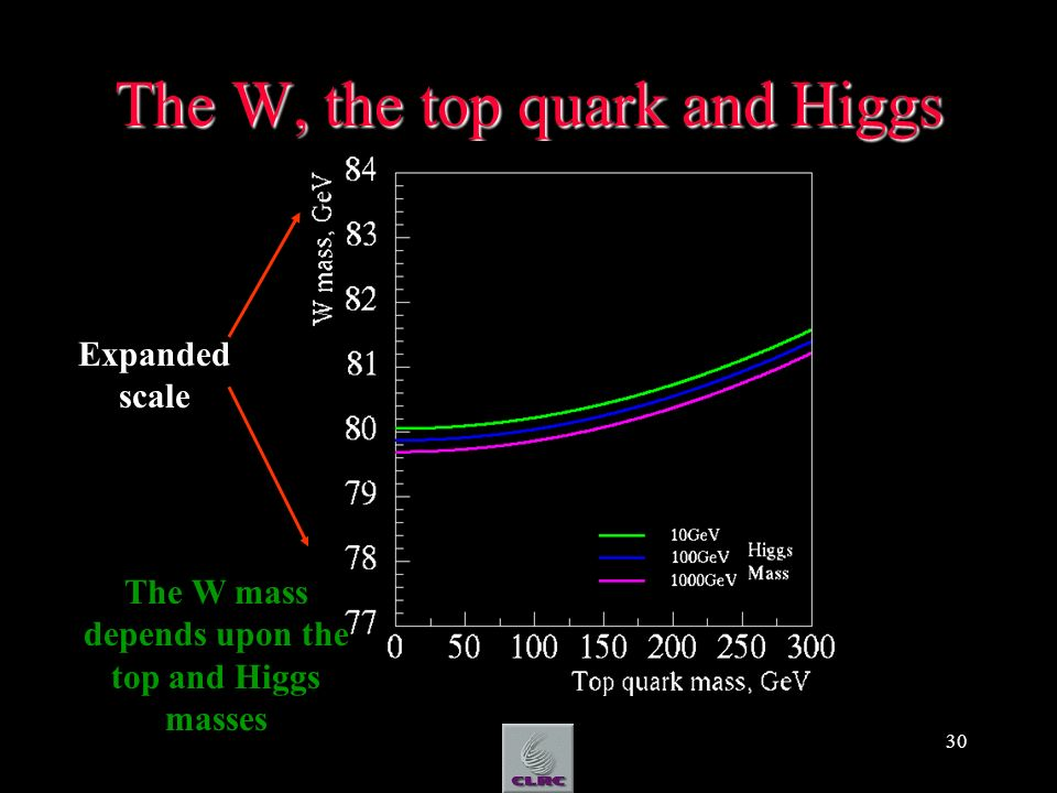 30 The W, the top quark and Higgs Expanded scale The W mass depends upon the top and Higgs masses