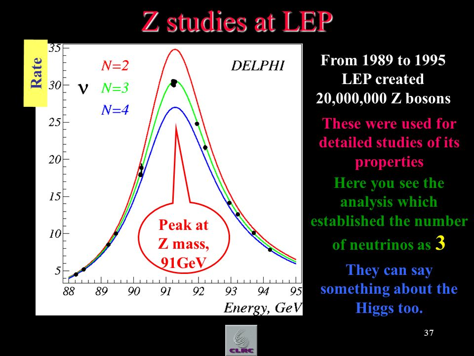 37 Z studies at LEP From 1989 to 1995 LEP created 20,000,000 Z bosons These were used for detailed studies of its properties Here you see the analysis