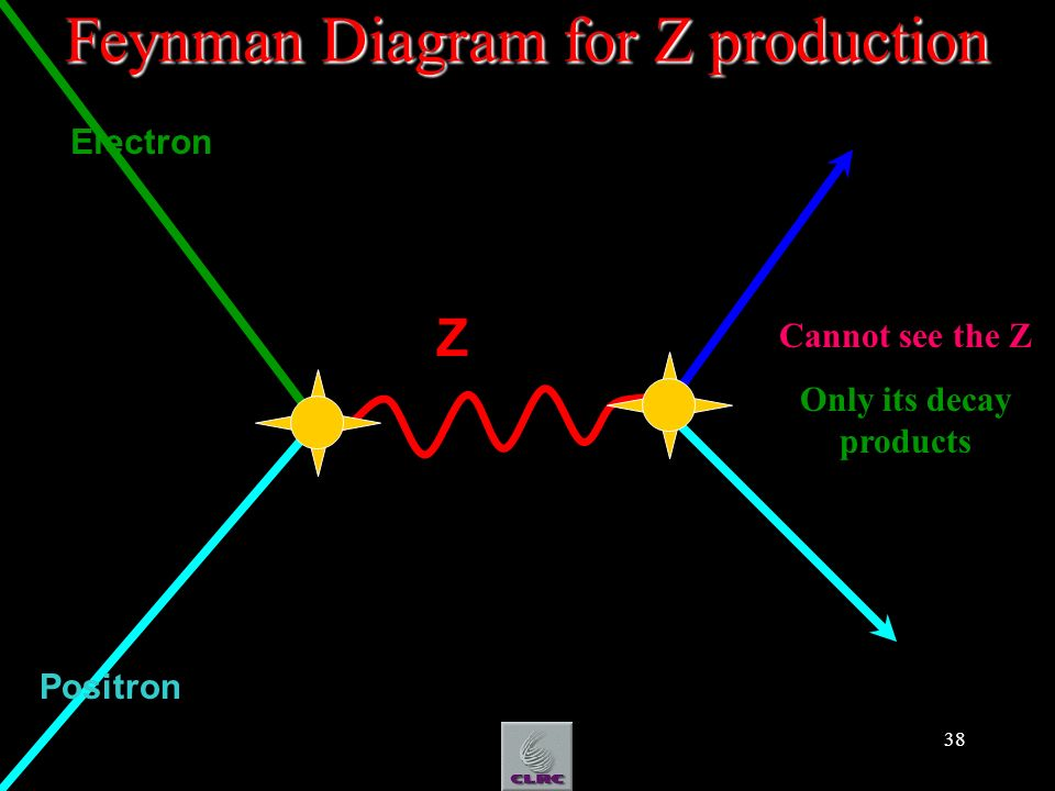 38 Positron Feynman Diagram for Z production Electron Z Cannot see the Z Only its decay products
