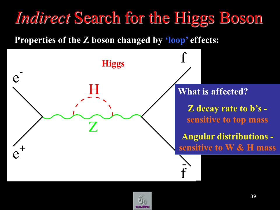 39 Indirect Search for the Higgs Boson Basic Feynman diagram top Properties of the Z boson changed by loop effects: Higgs What is affected? Z decay ra
