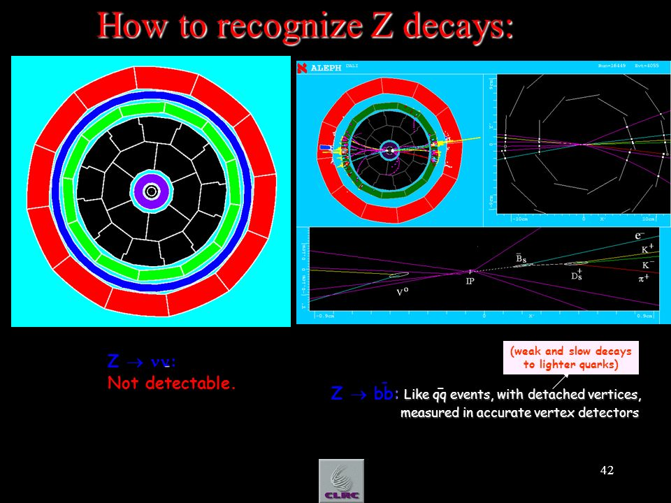 42 How to recognize Z decays: e) Z-> - : Like qq events, with detached vertices, Z bb: Like qq events, with detached vertices, measured in accurate ve
