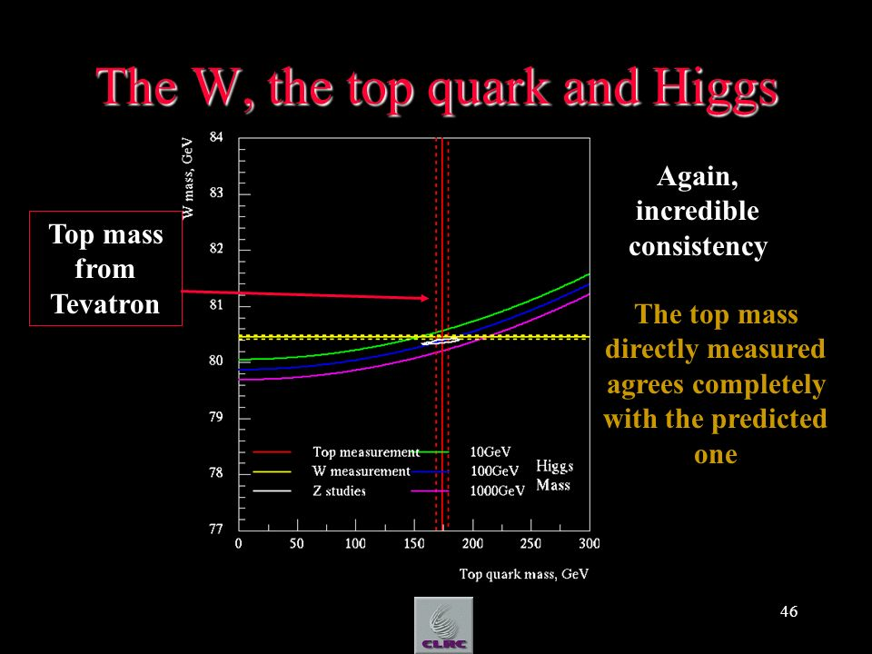 46 The W, the top quark and Higgs Top mass from Tevatron Again, incredible consistency The top mass directly measured agrees completely with the predicted one
