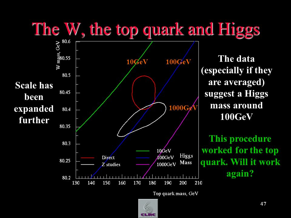47 The W, the top quark and Higgs Scale has been expanded further The data (especially if they are averaged) suggest a Higgs mass around 100GeV This procedure worked for the top quark.