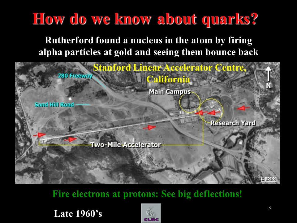 5 How do we know about quarks? Stanford Linear Accelerator Centre, California Fire electrons at protons: See big deflections! Rutherford found a nucle