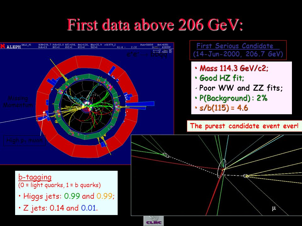 56 First data above 206 GeV: First Serious Candidate (14-Jun-2000, 206.7 GeV) Mass 114.3 GeV/c2; Mass 114.3 GeV/c2; Good HZ fit; Good HZ fit; Poor WW