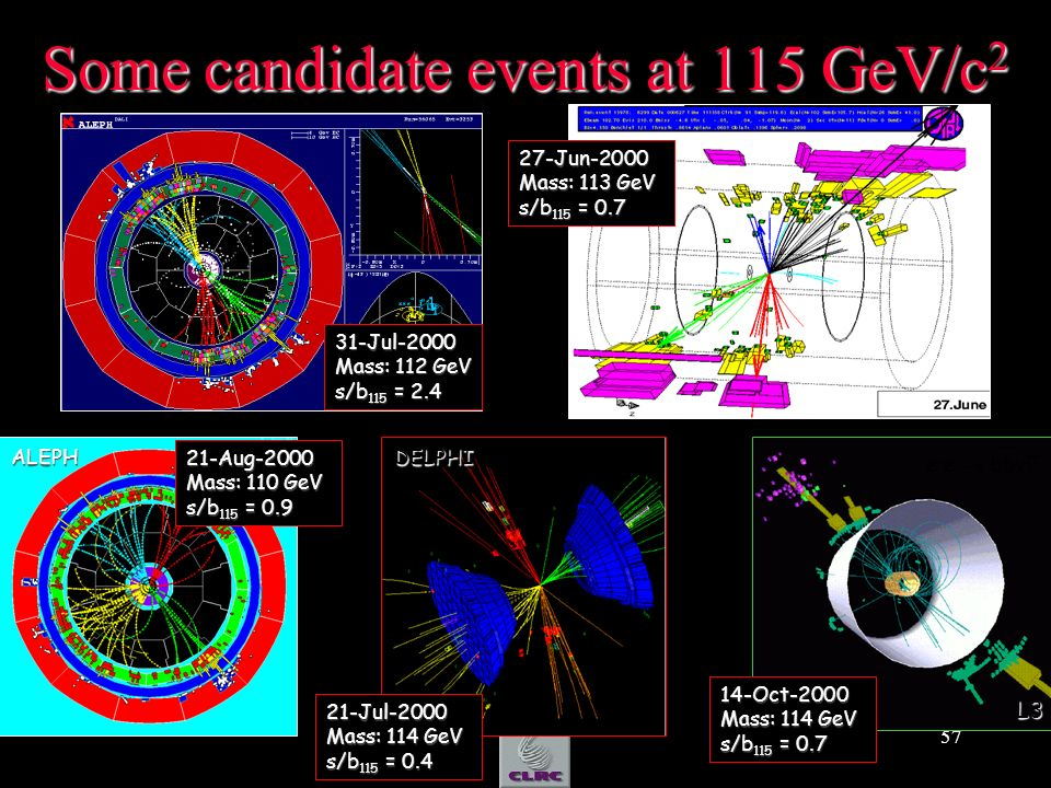 57 Some candidate events at 115 GeV/c 2 31-Jul-2000 Mass: 112 GeV s/b 115 = 2.4 21-Aug-2000 Mass: 110 GeV s/b 115 = 0.9 21-Jul-2000 Mass: 114 GeV s/b