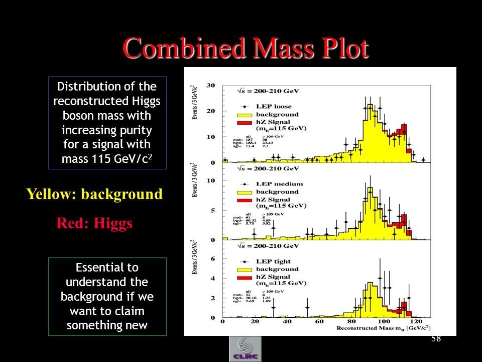 58 Combined Mass Plot Combined Mass Plot Distribution of the reconstructed Higgs boson mass with increasing purity for a signal with mass 115 GeV/c 2
