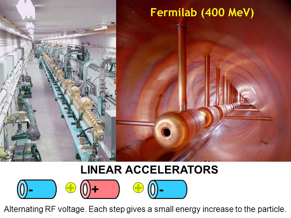 10 Fermilab (400 MeV) + - + ++ - - Alternating RF voltage. Each step gives a small energy increase to the particle. LINEAR ACCELERATORS