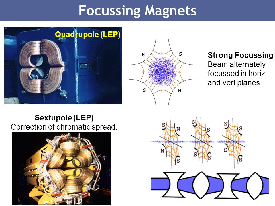 17 Sextupole (LEP) Correction of chromatic spread. Focussing Magnets Quadrupole (LEP) Strong Focussing Beam alternately focussed in horiz and vert pla