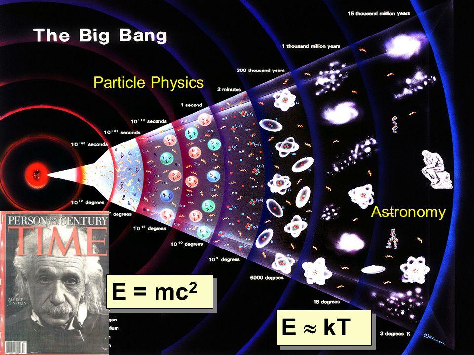 4 4 E = mc 2 E kT Particle Physics Astronomy