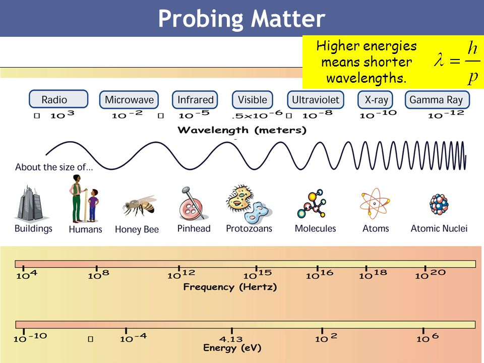 5 Probing Matter Higher energies means shorter wavelengths.