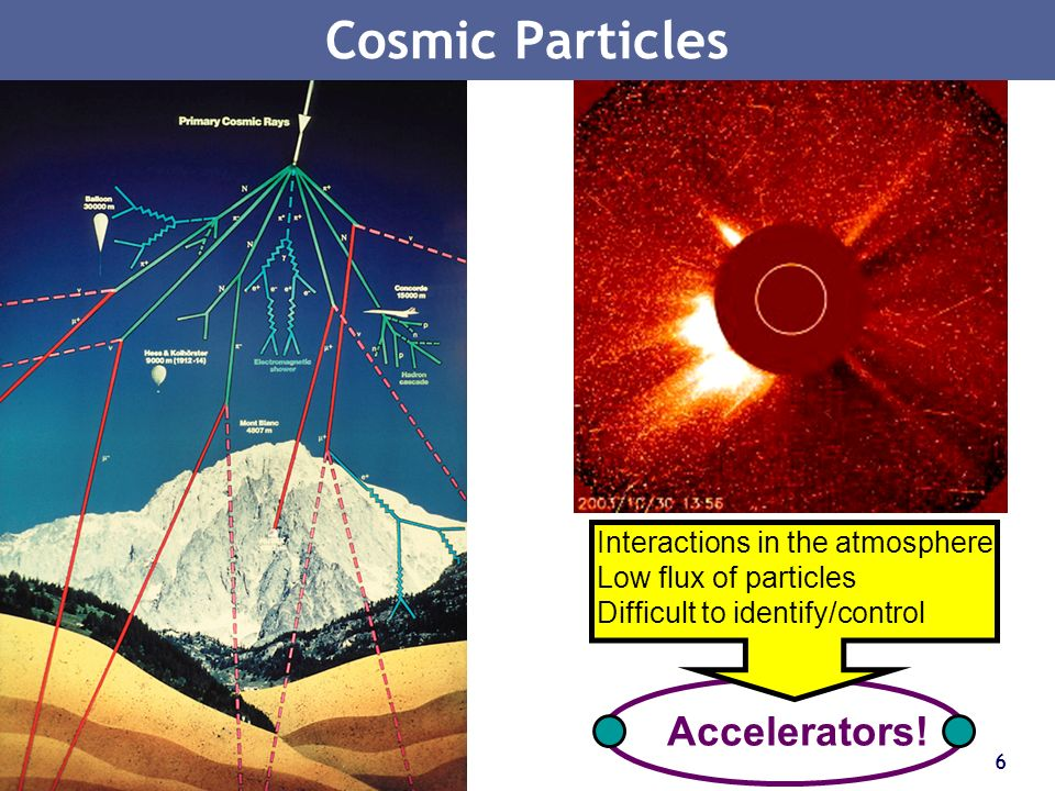 6 Cosmic Particles Accelerators! Interactions in the atmosphere Low flux of particles Difficult to identify/control