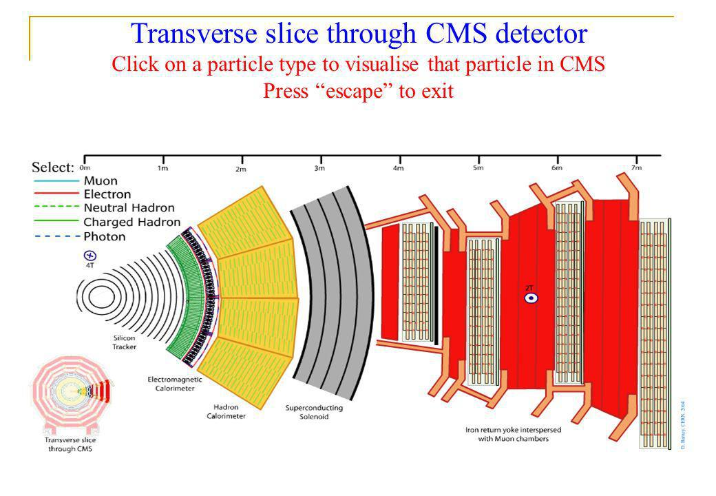 21st April 2008 Fergus Wilson, RAL 3 Transverse slice through CMS detector Click on a particle type to visualise that particle in CMS Press escape to
