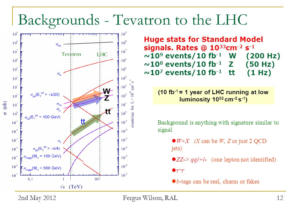 2nd May 2012 Fergus Wilson, RAL 12 Huge stats for Standard Model signals. Rates @ 10 33 cm -2 s -1 ~10 9 events/10 fb -1 W (200 Hz) ~10 8 events/10 fb