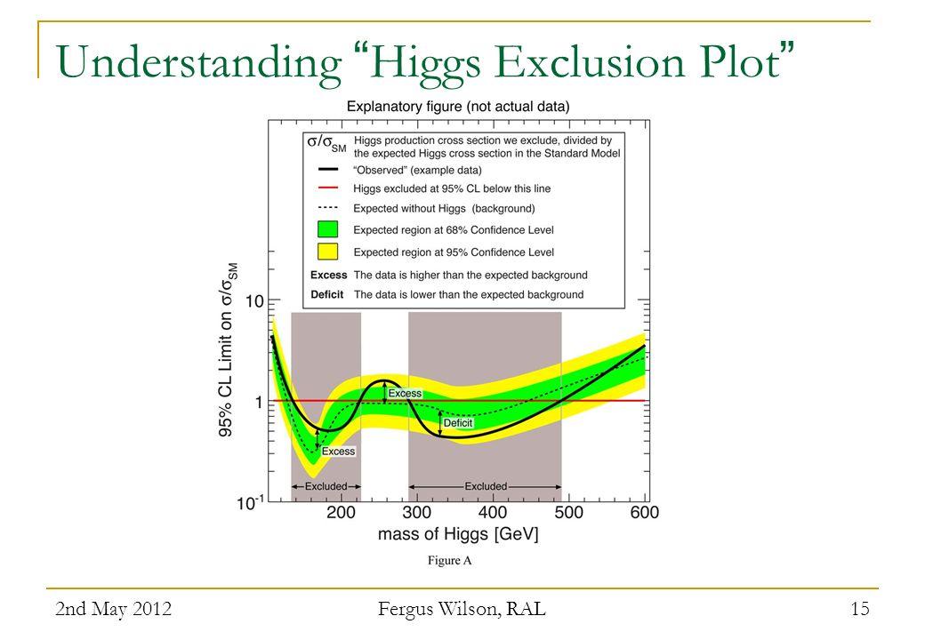 Understanding Higgs Exclusion Plot 2nd May 2012 Fergus Wilson, RAL 15