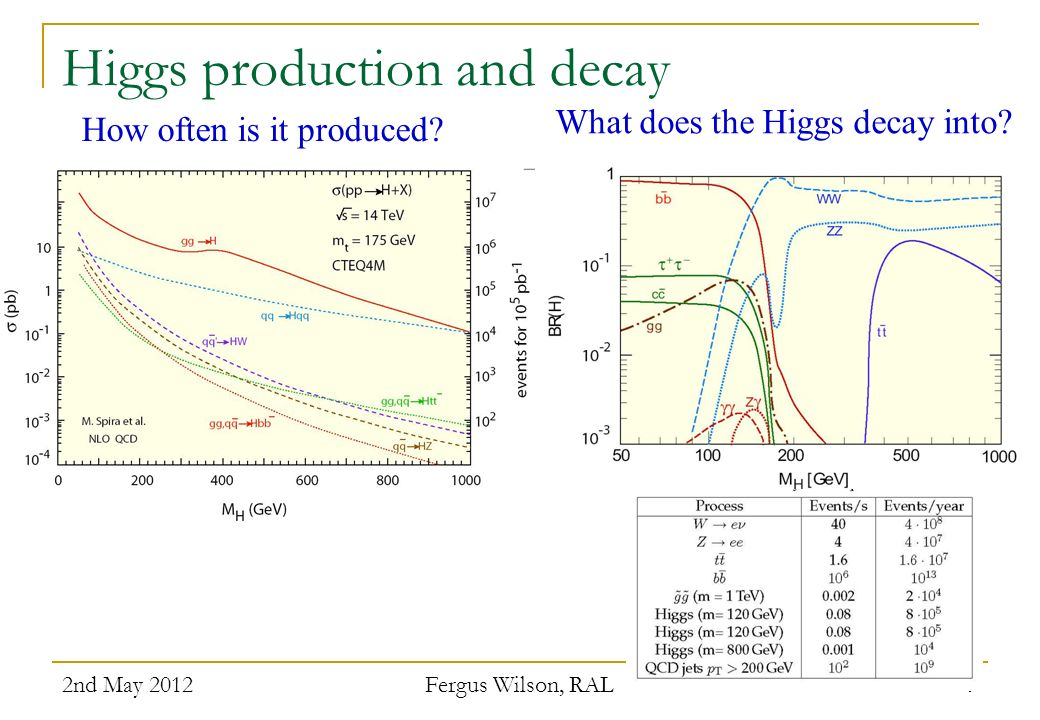 Higgs production and decay 2nd May 2012 Fergus Wilson, RAL 9 How often is it produced? What does the Higgs decay into?