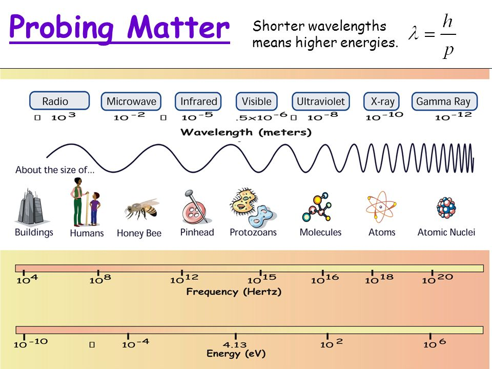 14 Probing Matter Shorter wavelengths means higher energies.