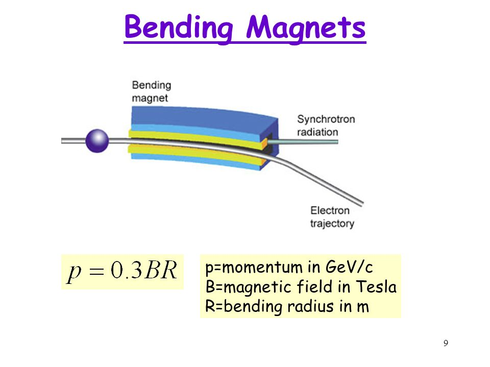 9 p=momentum in GeV/c B=magnetic field in Tesla R=bending radius in m Bending Magnets